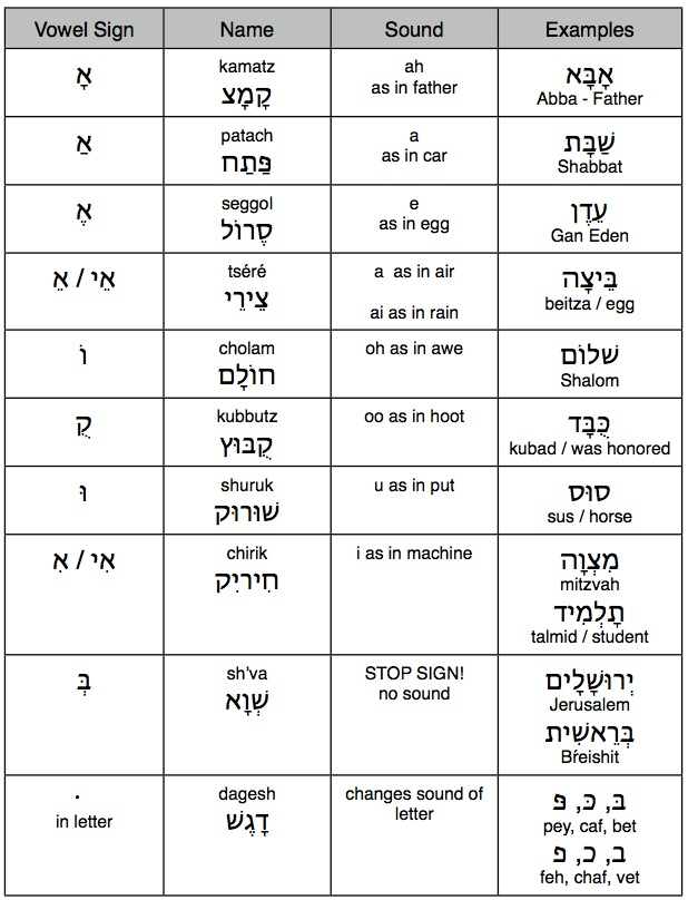 how to write my name in hebrew alphabet