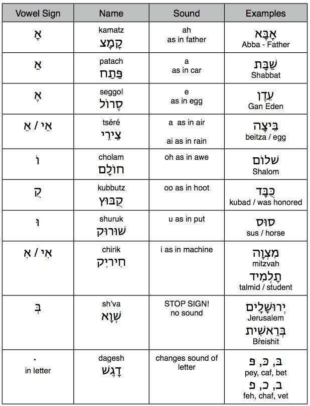 jpeg vowel chart